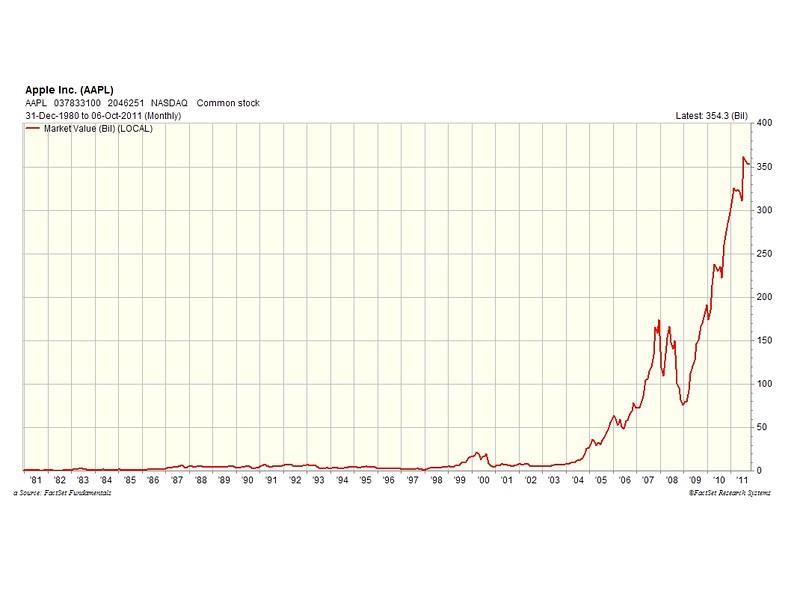 Apple Borsa değeri
