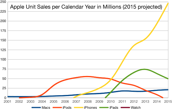 apple-unit-sales-20151