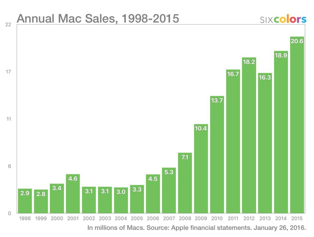annual-mac-sales-6c